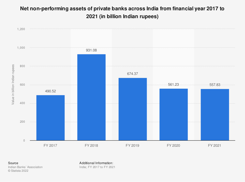 Statistic: Net non-performing assets of private banks across India from financial year 2017 to 2021 (in billion Indian rupees) | Statista