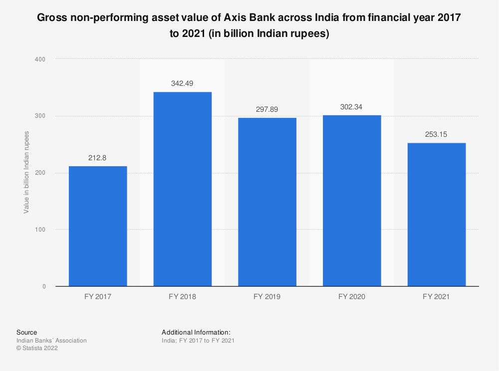 Statistic: Gross non-performing asset value of Axis Bank across India from financial year 2017 to 2020 (in billion Indian rupees) | Statista