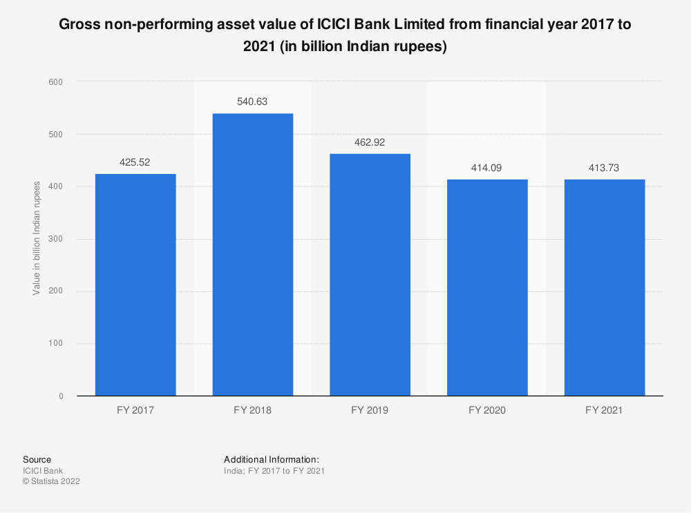 Statistic: Gross non-performing asset value of ICICI Bank Limited from financial year 2017 to 2020 (in billion Indian rupees) | Statista