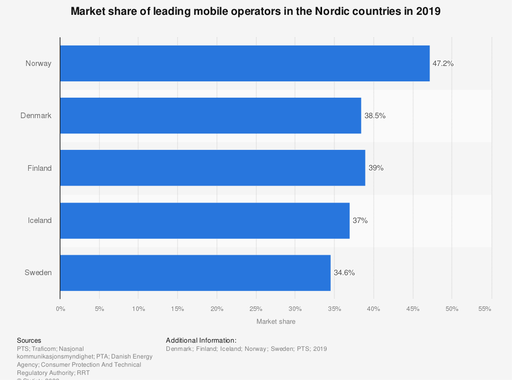 Statistic: Market share of leading mobile operators in the Nordic countries in 2018 | Statista