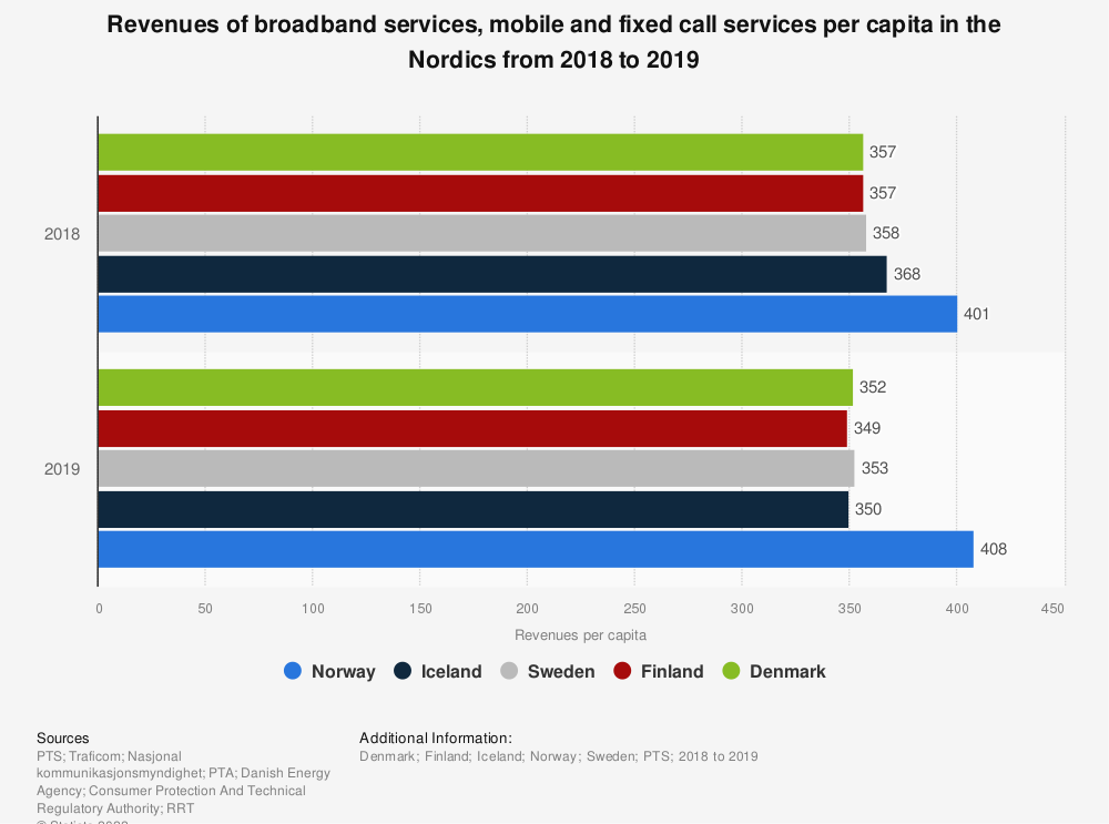 Statistic: Revenues of broadband services, mobile and fixed call services per capita in the Nordics from 2018 to 2019 | Statista
