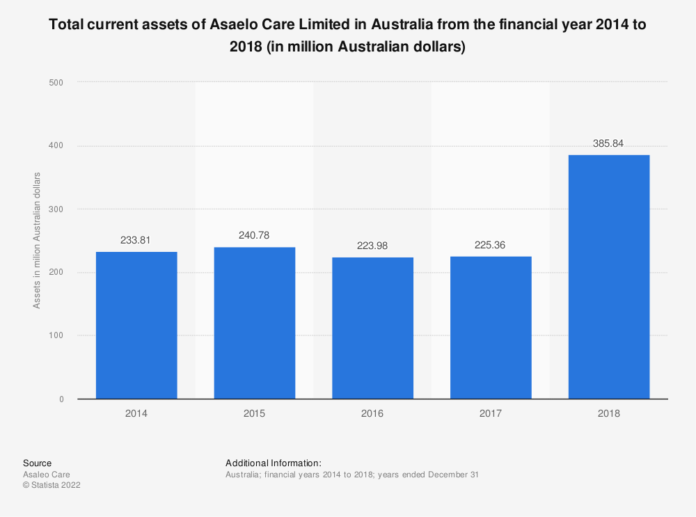 Statistic: Total current assets of Asaelo Care Limited in Australia from the financial year 2014 to 2018 (in million Australian dollars) | Statista