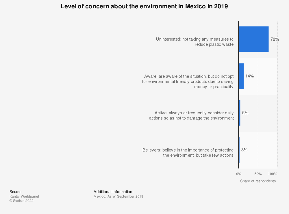 Statistic: Level of concern about the environment in Mexico in 2019 | Statista