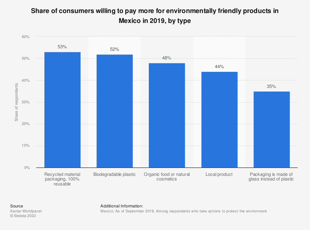 Statistic: Share of consumers willing to pay more for environmentally friendly products in Mexico in 2019, by type | Statista