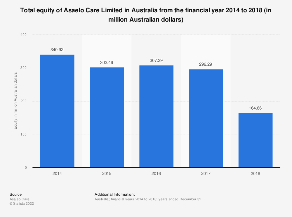 Statistic: Total equity of Asaelo Care Limited in Australia from the financial year 2014 to 2018 (in million Australian dollars) | Statista