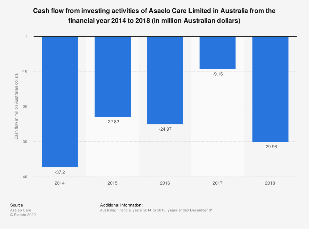 Statistic: Cash flow from investing activities of Asaelo Care Limited in Australia from the financial year 2014 to 2018 (in million Australian dollars) | Statista