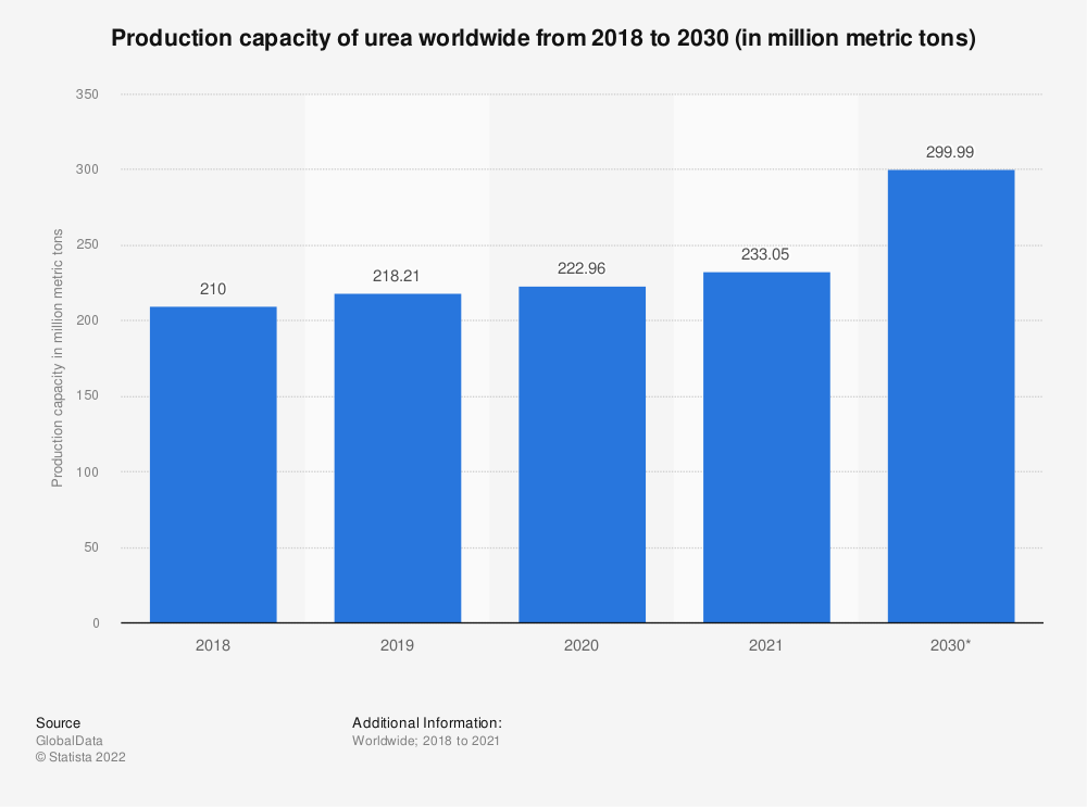 Statistic: Production capacity of urea worldwide from 2018 to 2030 (in million metric tons)  | Statista