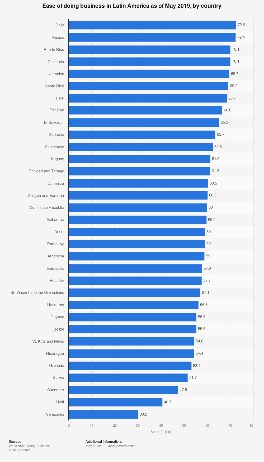 Statistic: Ease of doing business in Latin America as of May 2019, by country | Statista