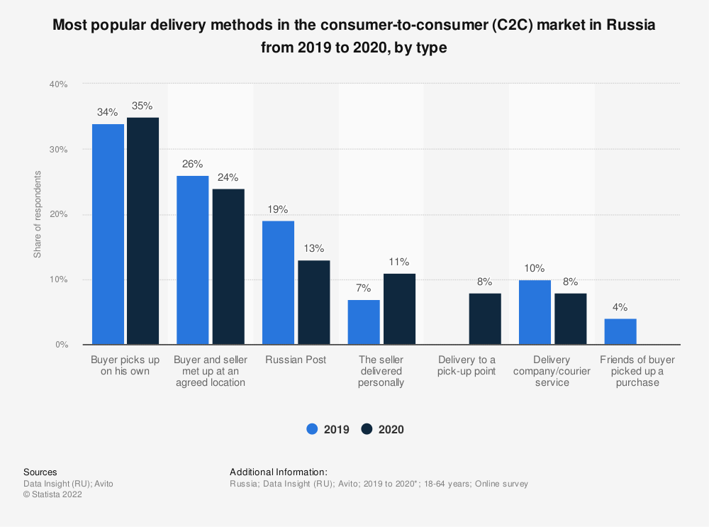 Statistic: Most popular delivery methods in the consumer-to-consumer (C2C) market in Russia in 2017 and 2019*, by type   Statista