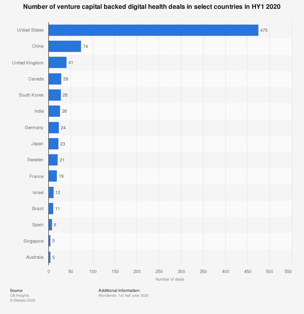 Statistic: Number of venture capital backed digital health deals in select countries in HY1 2020 | Statista