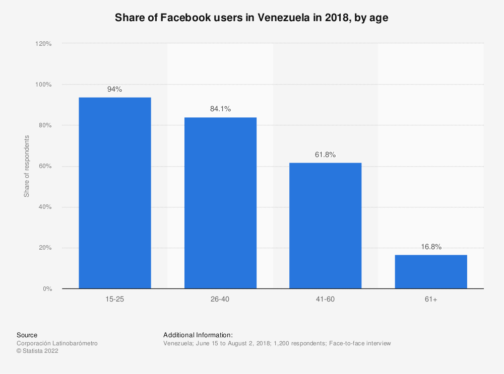 Statistic: Share of Facebook users in Venezuela in 2018, by age | Statista
