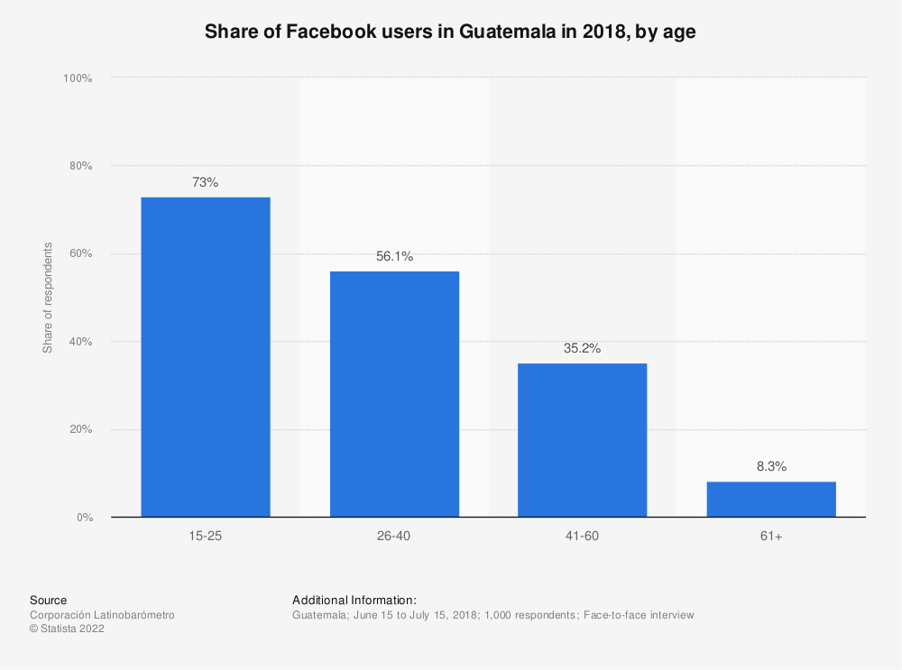 Statistic: Share of Facebook users in Guatemala in 2018, by age   Statista