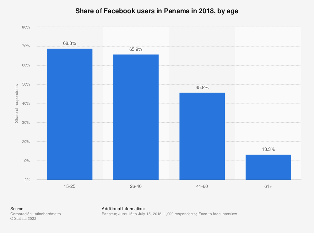 Statistic: Share of Facebook users in Panama in 2018, by age   Statista