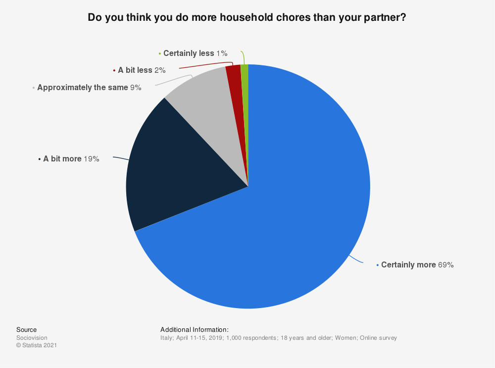 Statistic: Do you think you do more household chores than your partner? | Statista
