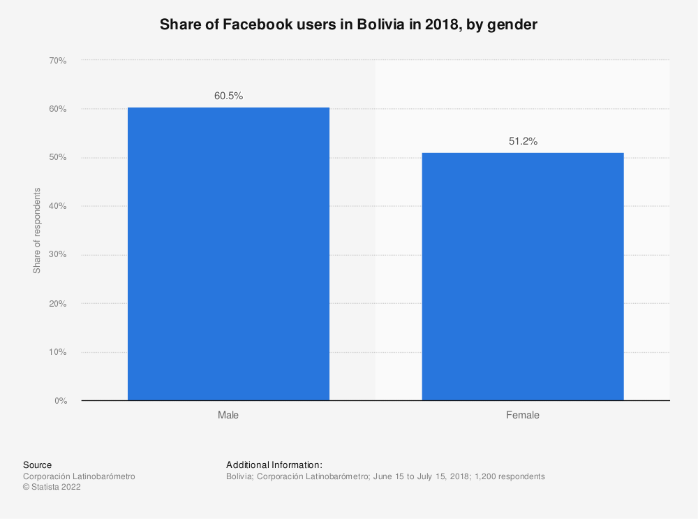 Statistic: Share of Facebook users in Bolivia in 2018, by gender | Statista