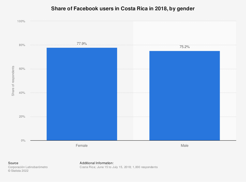 Statistic: Share of Facebook users in Costa Rica in 2018, by gender   Statista