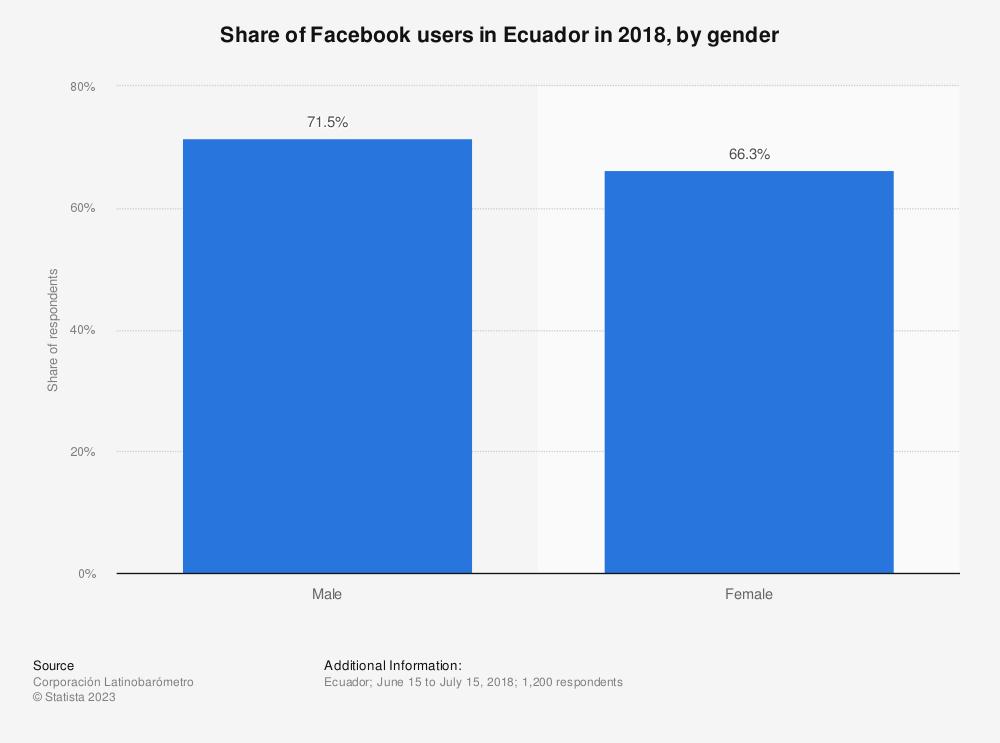 Statistic: Share of Facebook users in Ecuador in 2018, by gender   Statista