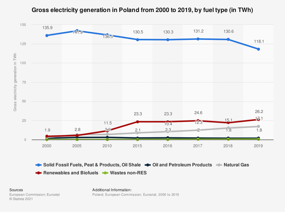 Statistic: Gross electricity generation in Poland from 2000 to 2018, by fuel type (in TWh)   Statista