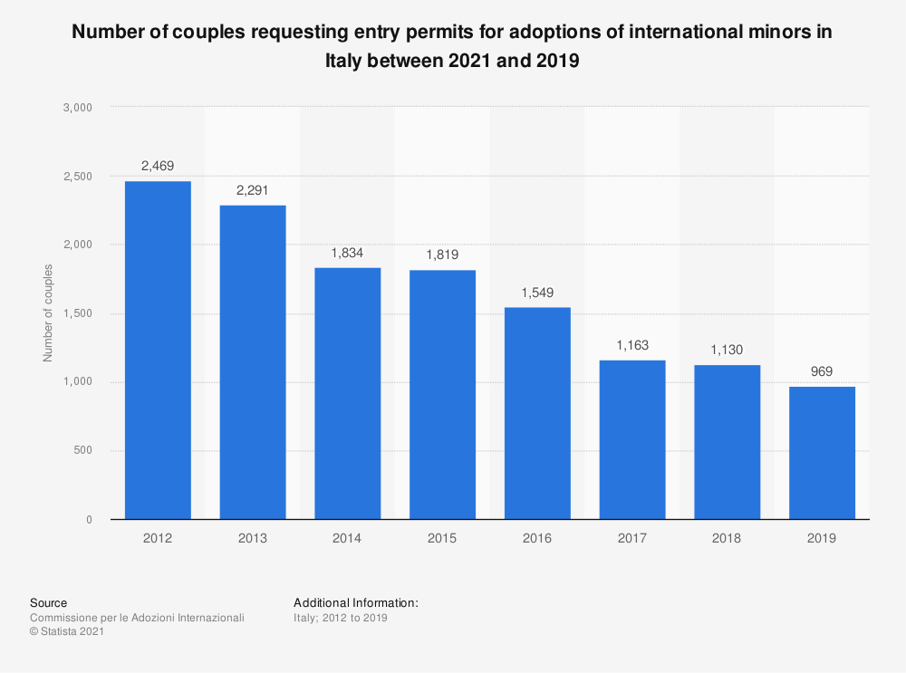 Statistic: Number of couples requesting entry permits for adoptions of international minors in Italy in 2019 | Statista