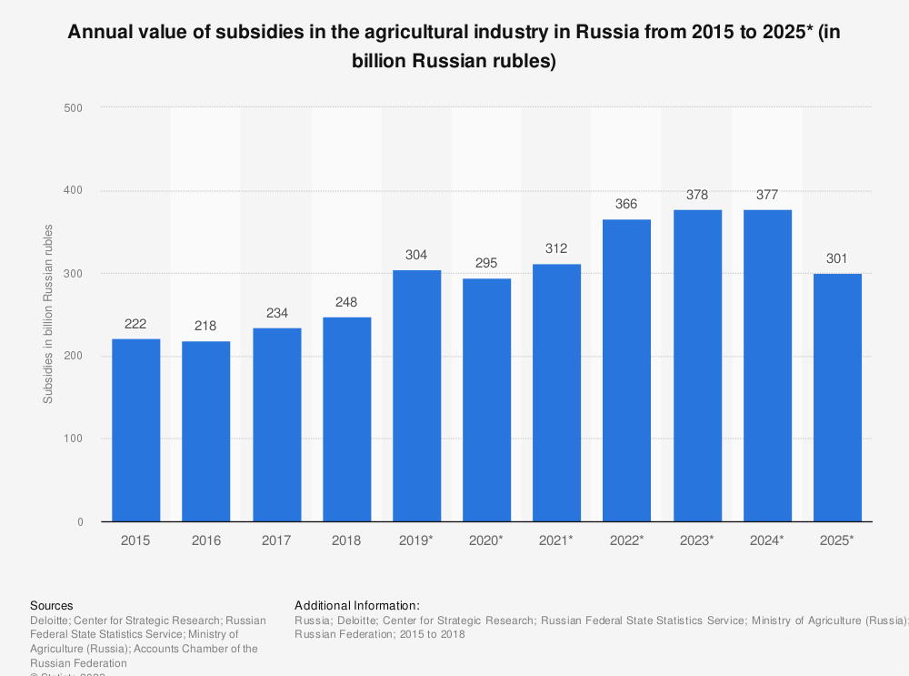 Statistic: Annual value of subsidies in the agricultural industry in Russia from 2015 to 2025* (in billion Russian rubles) | Statista