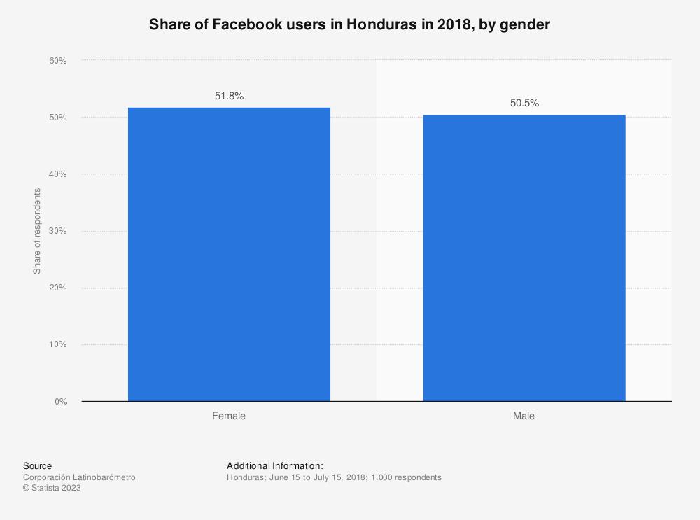 Statistic: Share of Facebook users in Honduras in 2018, by gender | Statista