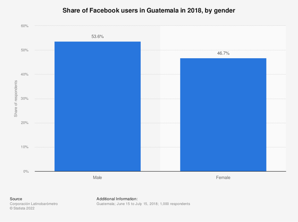Statistic: Share of Facebook users in Guatemala in 2018, by gender   Statista