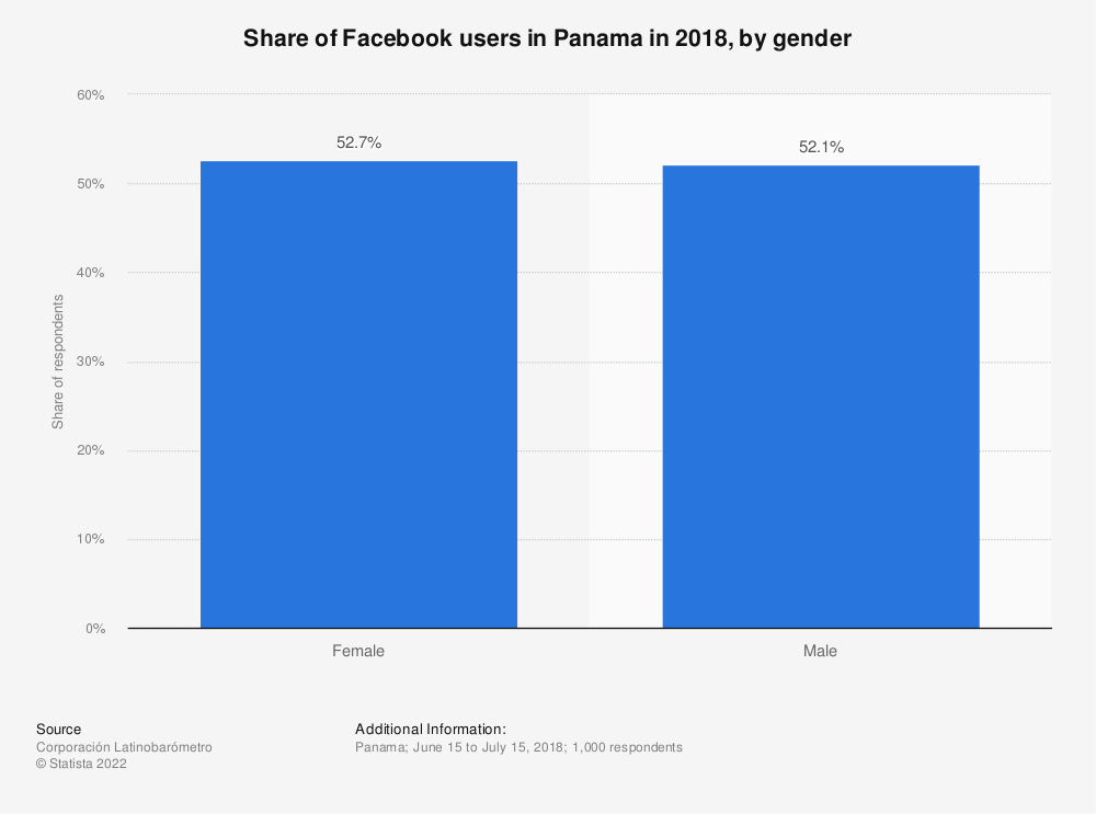 Statistic: Share of Facebook users in Panama in 2018, by gender   Statista