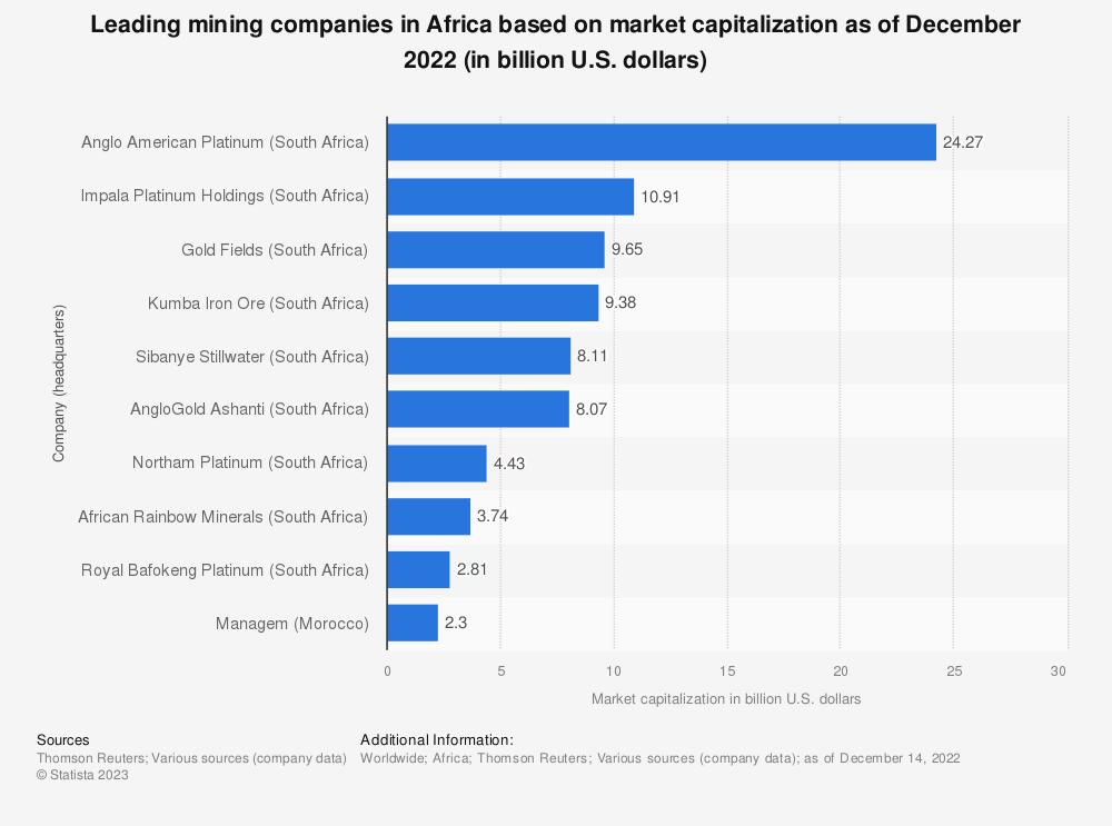 Statistic: Leading mining companies in Africa based on market capitalization in 2019 (in billion U.S. dollars) | Statista