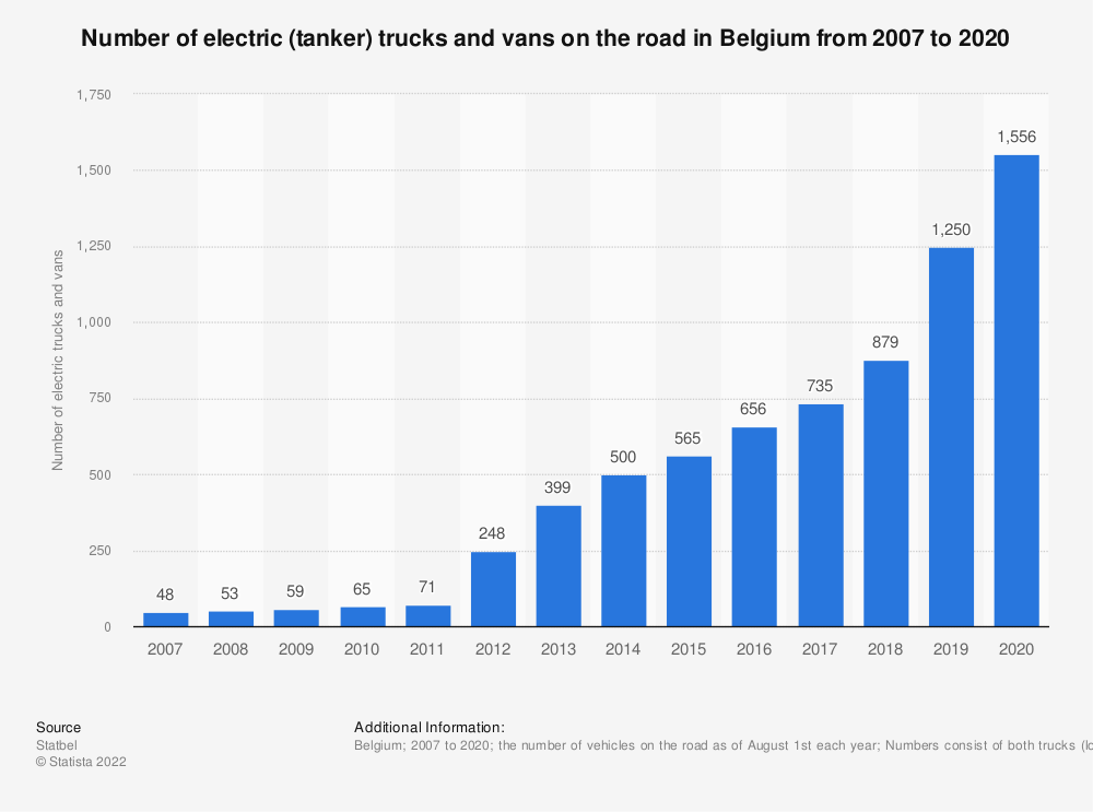 Statistic: Number of electric (tanker) trucks and vans on the road in Belgium from 2007 to 2020 | Statista