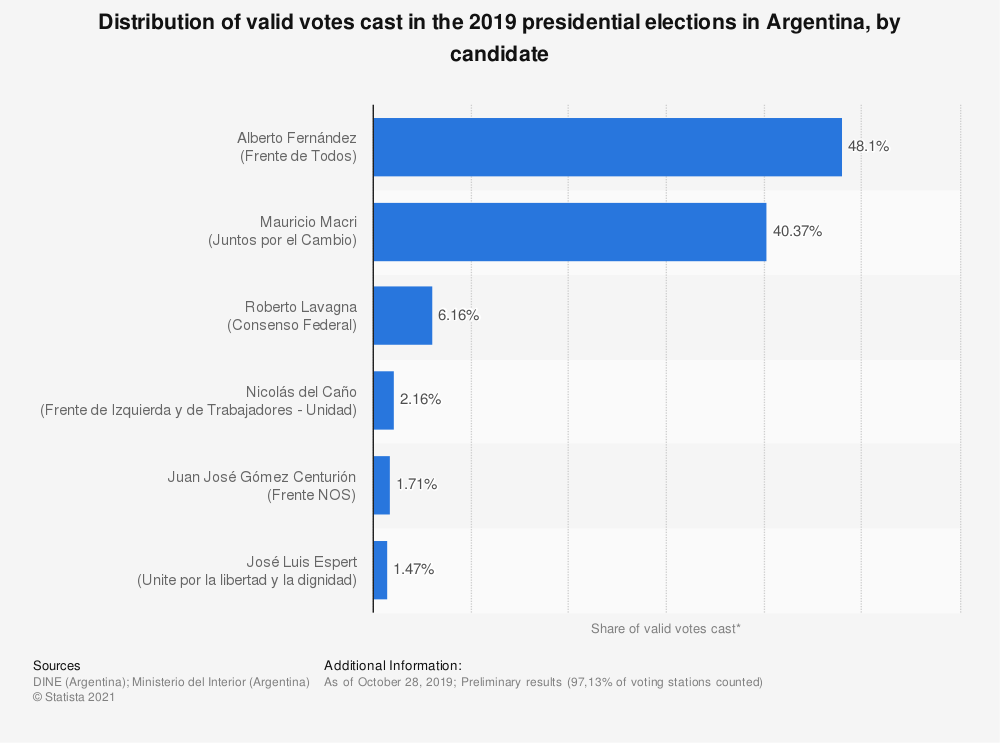 Statistic: Distribution of valid votes cast in the 2019 presidential elections in Argentina, by candidate | Statista