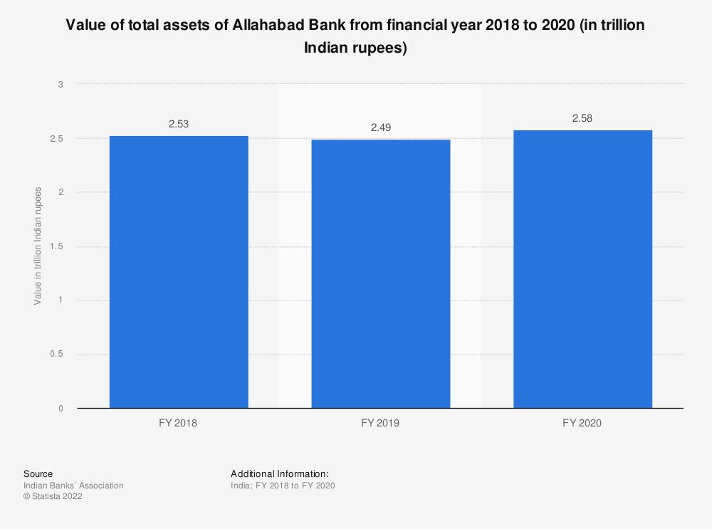 Statistic: Value of total assets of Allahabad Bank between FY 2017 and FY 2019 (in trillion Indian rupees) | Statista