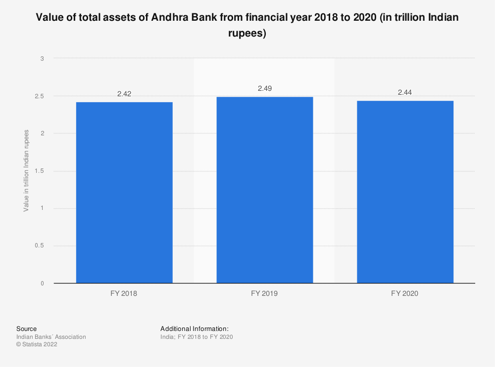 Statistic: Value of total assets of Andhra Bank from financial year 2018 to 2020 (in trillion Indian rupees) | Statista