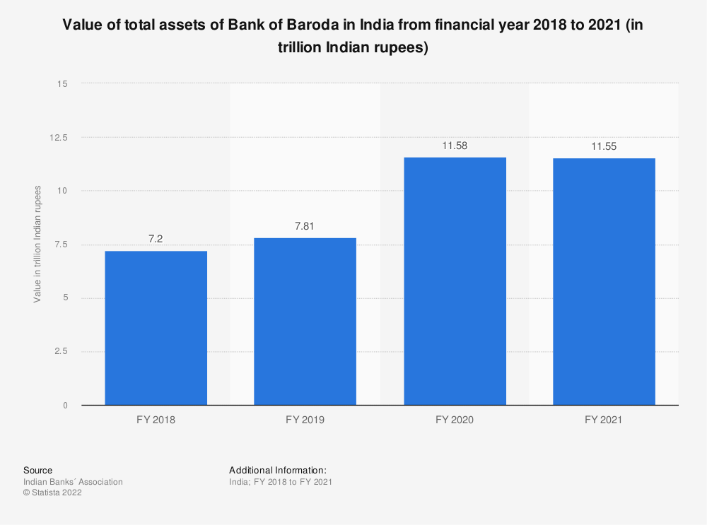 Statistic: Value of total assets of Bank of Baroda in India between FY 2017 and FY 2019 (in trillion Indian rupees) | Statista