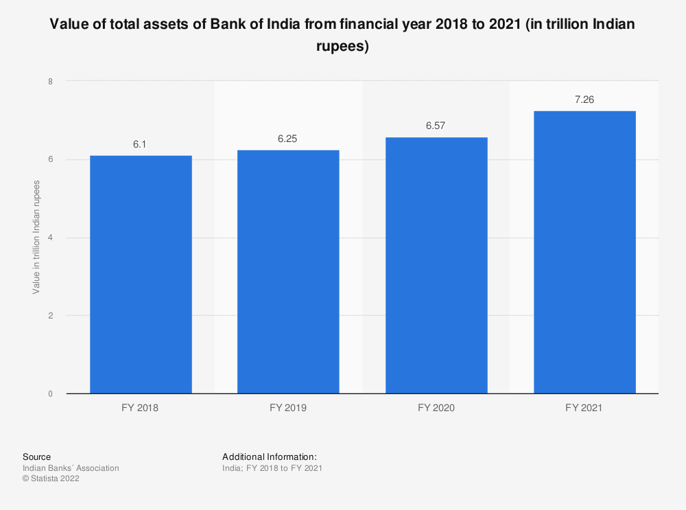 Statistic: Value of total assets of Bank of India between FY 2017 and FY 2019 (in trillion Indian rupees) | Statista