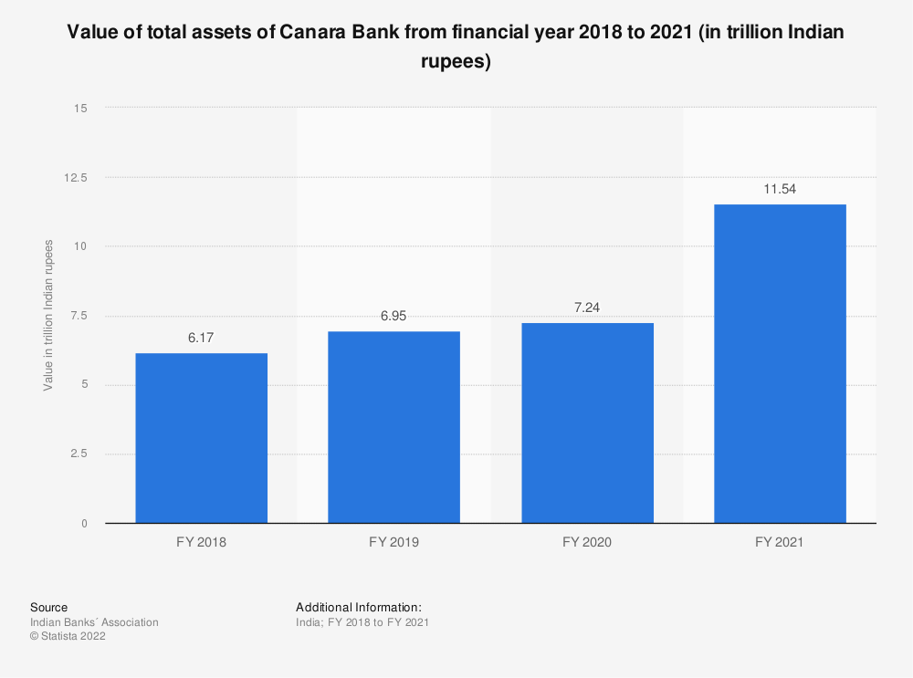 Statistic: Value of total assets of Canara Bank between FY 2017 and FY 2019 (in trillion Indian rupees) | Statista
