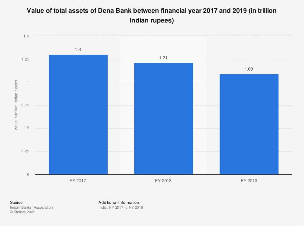 Statistic: Value of total assets of Dena Bank between FY 2017 and FY 2019 (in trillion Indian rupees) | Statista
