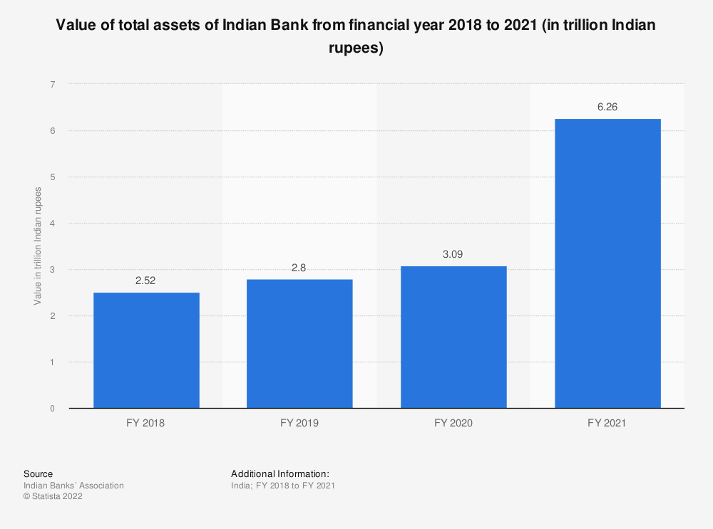Statistic: Value of total assets of Indian Bank between FY 2017 and FY 2019 (in trillion Indian rupees) | Statista