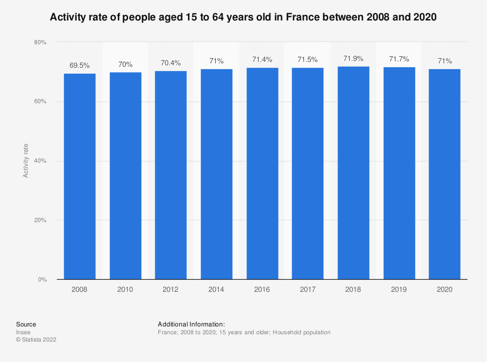 Statistic: Activity rate of people aged 15 to 64 years old in France between 2006 and 2017 | Statista