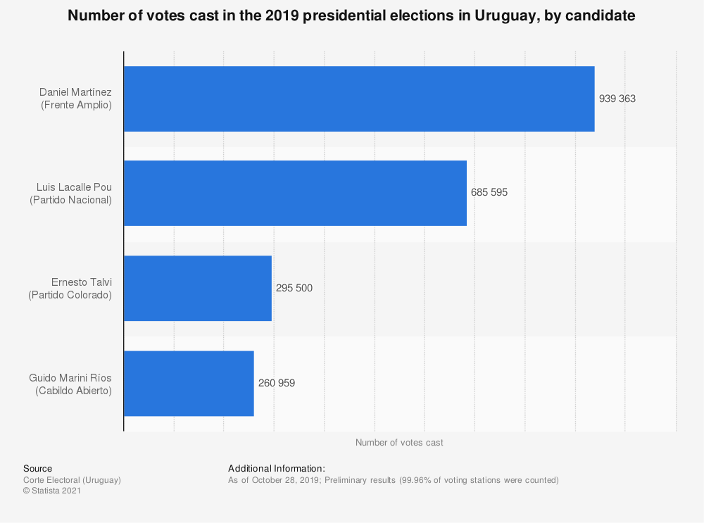 Statistic: Number of votes cast in the 2019 presidential elections in Uruguay, by candidate | Statista