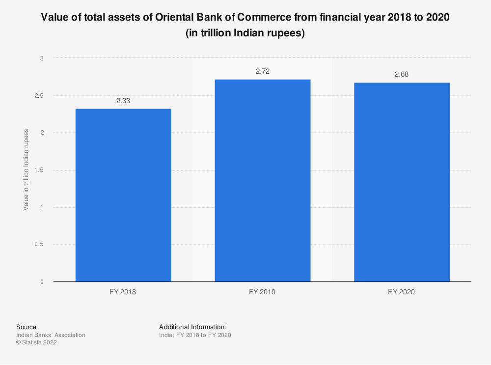 Statistic: Value of total assets of Oriental Bank of Commerce between FY 2017 and FY 2019 (in trillion Indian rupees)   Statista