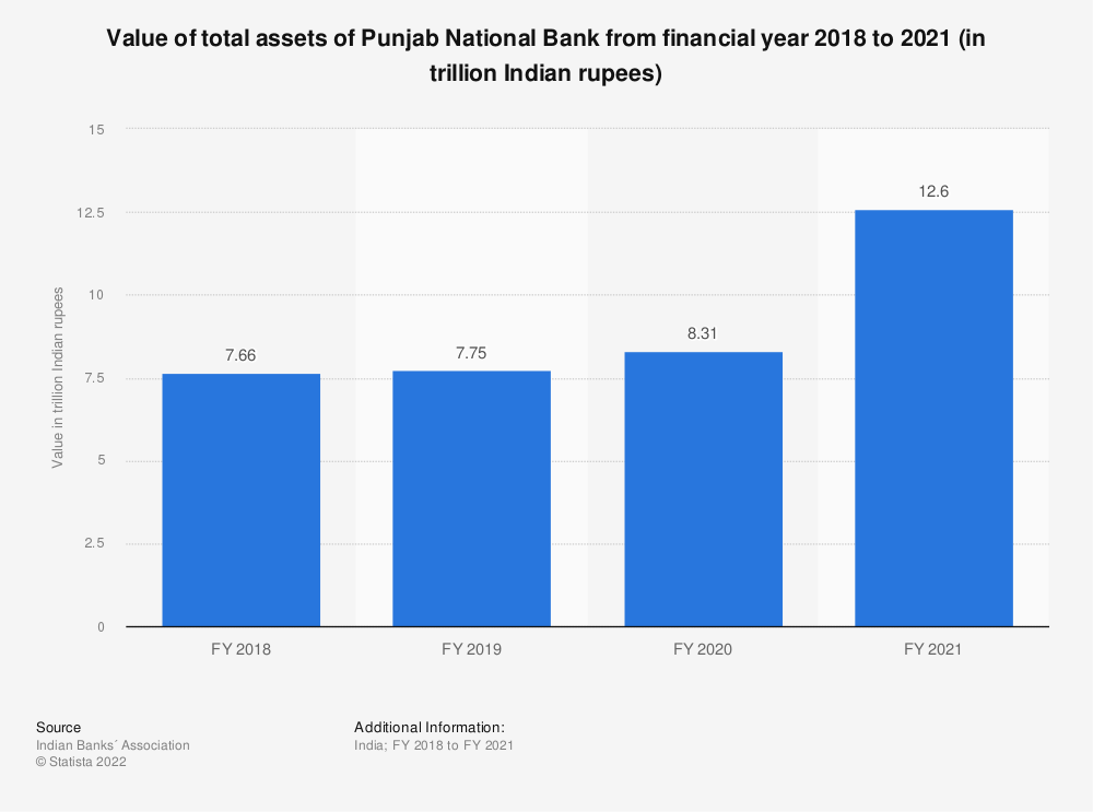 Statistic: Value of total assets of Punjab National Bank between FY 2017 and FY 2019 (in trillion Indian rupees) | Statista