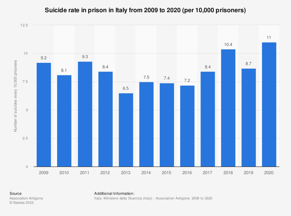 Statistic: Number of suicides every 10,000 prisoners in Italy from 2009 to 2018 | Statista