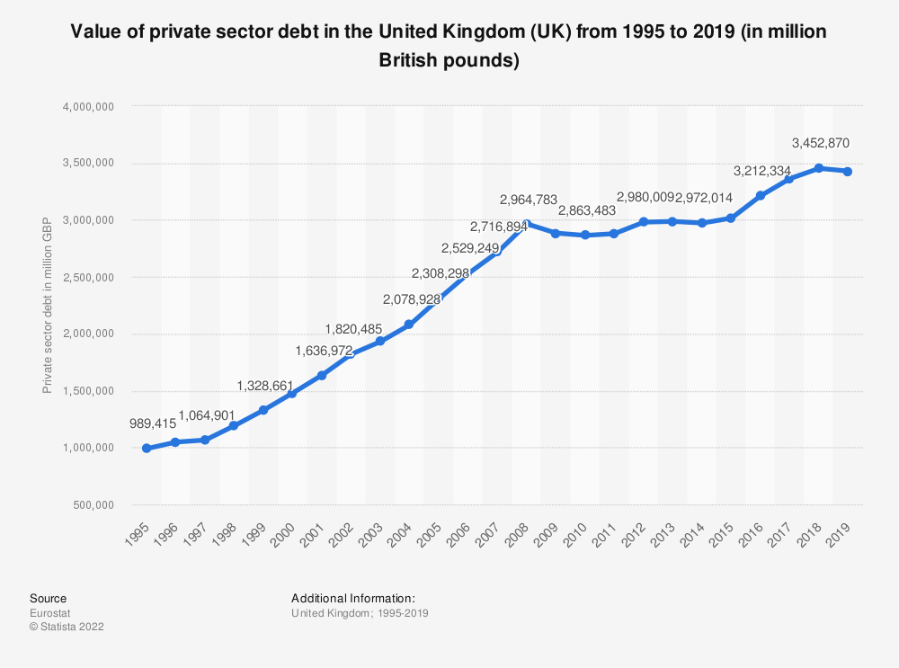 Statistic: Value of private sector debt in the United Kingdom (UK) from 2008 to 2018 (in billion euros) | Statista