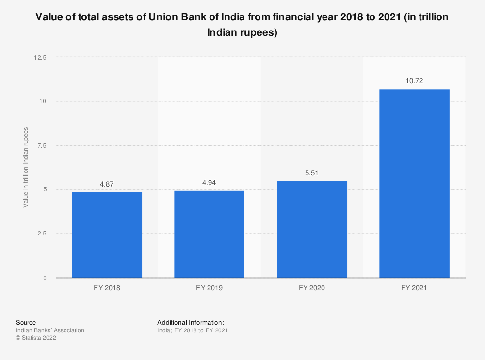 Statistic: Value of total assets of Union Bank of India between FY 2017 and FY 2019 (in trillion Indian rupees) | Statista