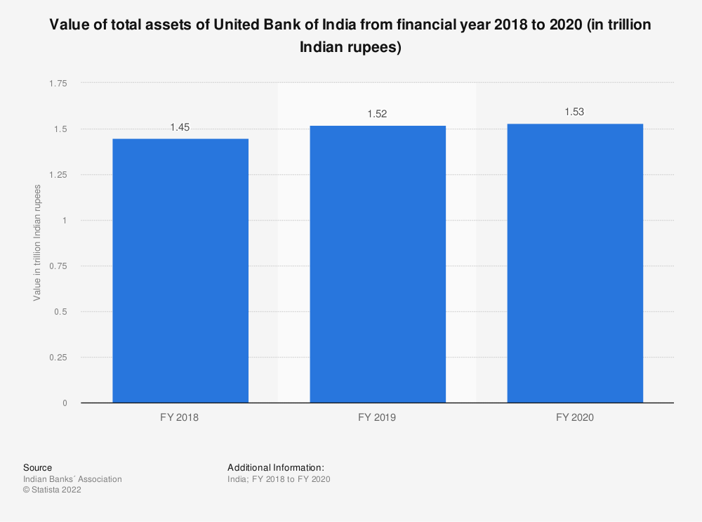 Statistic: Value of total assets of United Bank of India between FY 2017 and FY 2019 (in trillion Indian rupees) | Statista