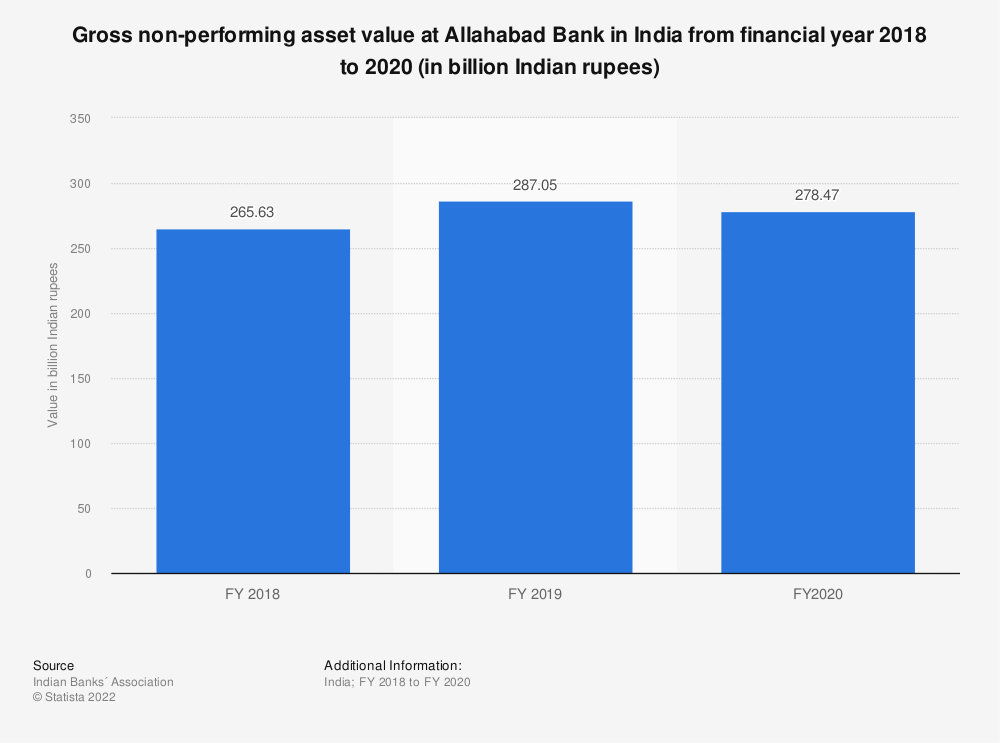 Statistic: Gross non-performing asset value at Allahabad Bank in India from financial year 2018 to 2020 (in billion Indian rupees) | Statista