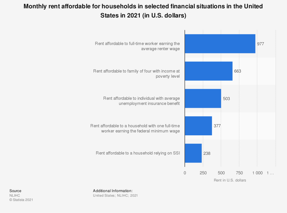 Statistic: Monthly rent affordable for households in selected financial situations in the United States in 2020 (in U.S. dollars) | Statista