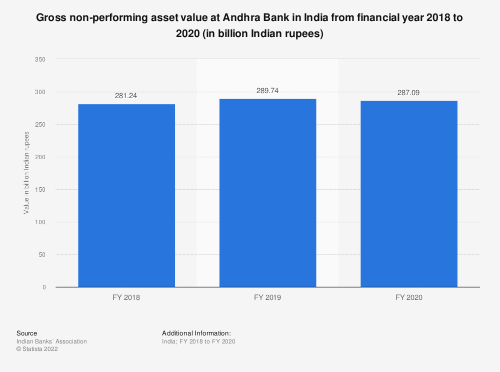 Statistic: Gross non-performing asset value at Andhra Bank in India from financial year 2018 to 2020 (in billion Indian rupees) | Statista