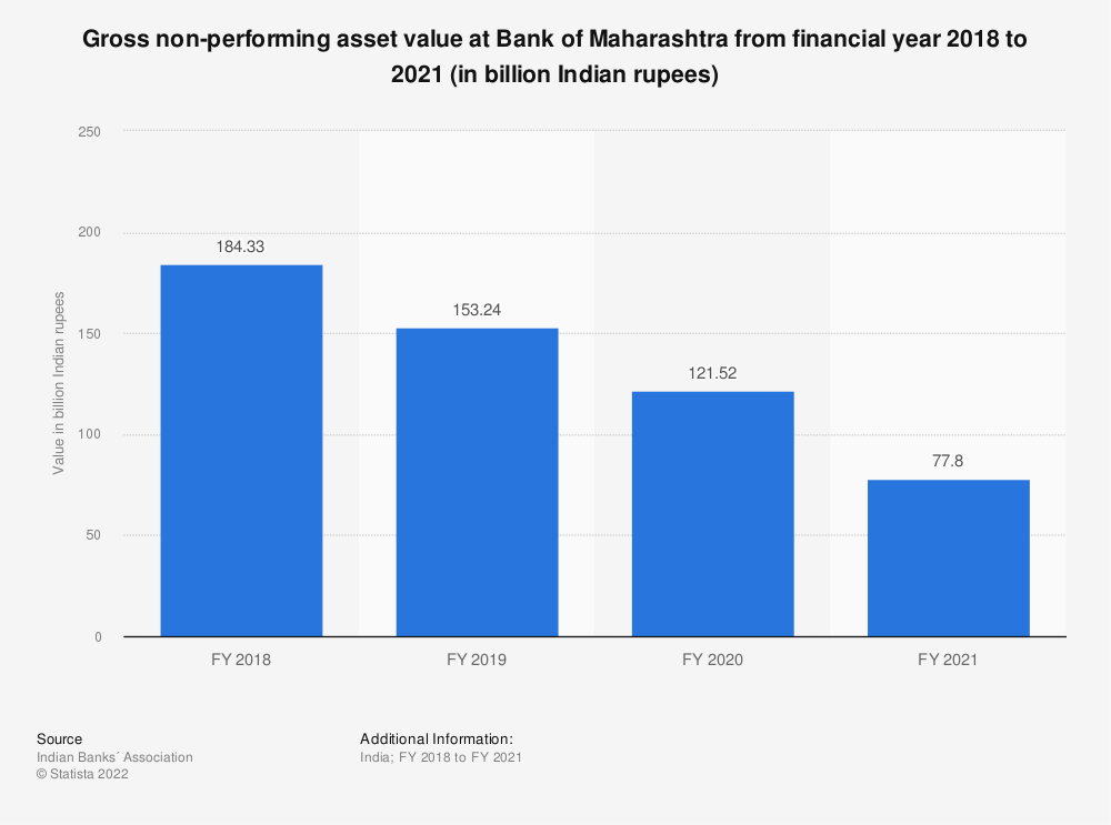 Statistic: Gross non-performing asset value at Bank of Maharashtra from financial year 2018 to 2021 (in billion Indian rupees) | Statista