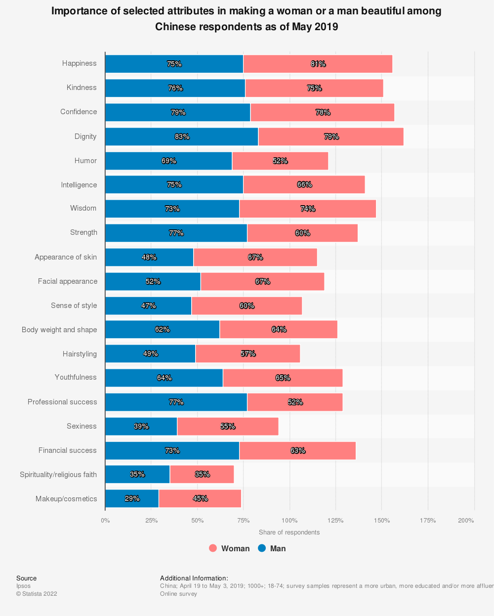 Statistic: Importance of selected attributes in making a woman or a man beautiful among Chinese respondents as of May 2019 | Statista